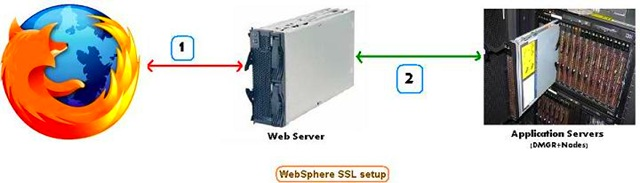 websphere SSL